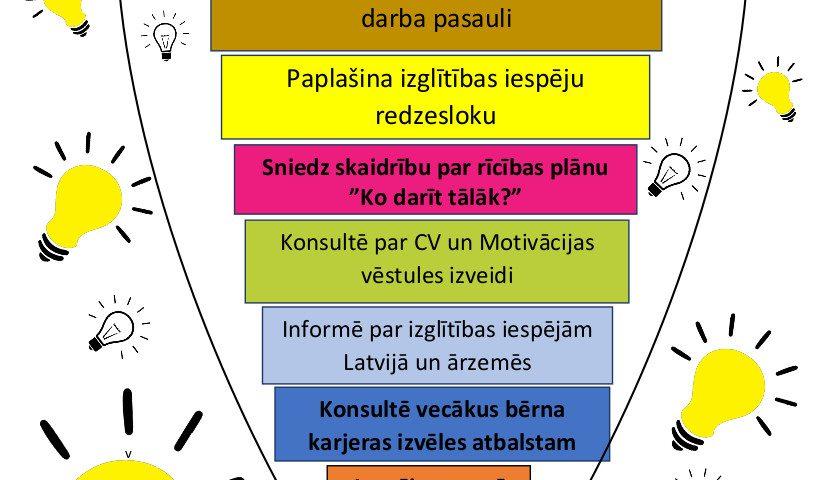 Individuālās karjeras konsultācijas